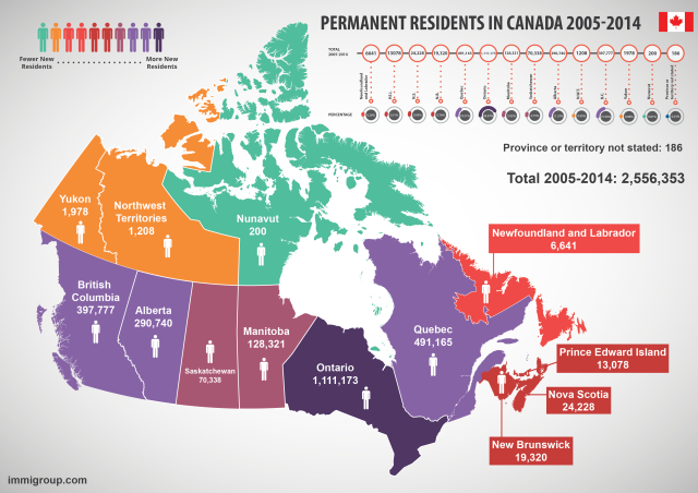 Infographic of new Canadian permanent residents