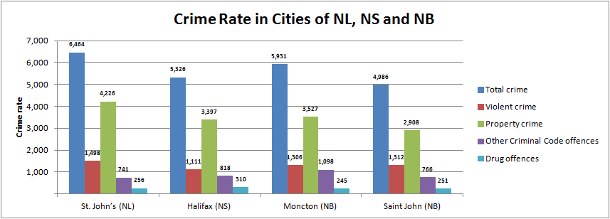 Where Not to Settle in Canada: Crime by Region - Immigroup - We Are