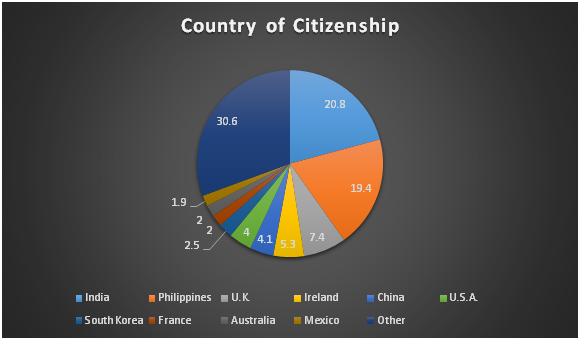 Express Entry Acceptance by Country of Citizenship