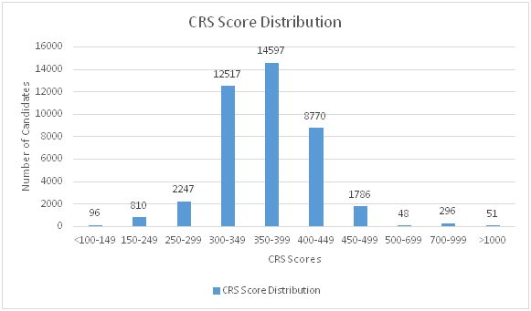 Express Entry by CRS Score