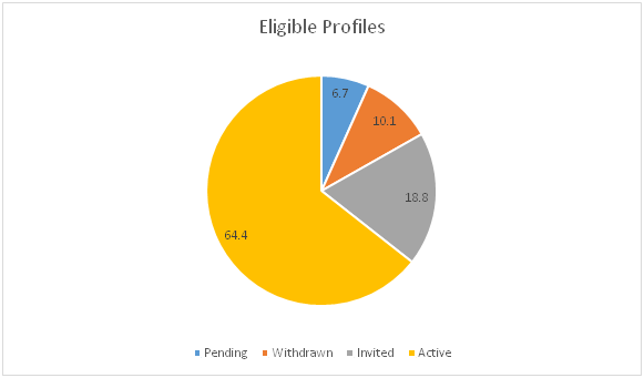 Eligible Profiles Submitted for Express Entry