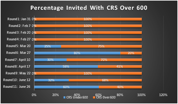 Percentage of Express Entry Applicants with CRS Scores 600 Points