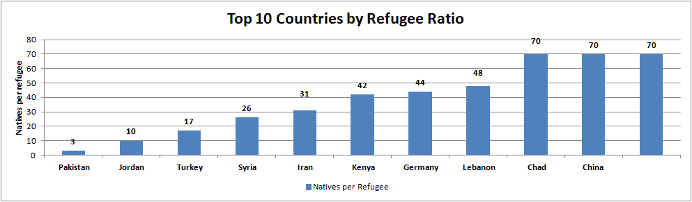 Top 10 Countries by Refugee Ratio