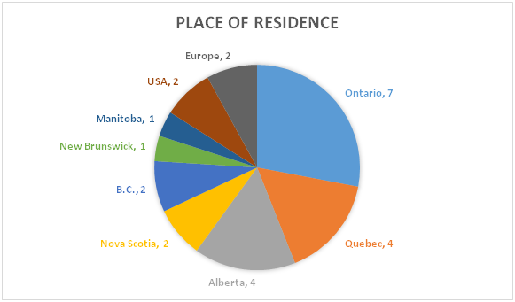 Wealthiest Canadian Families by Place of Residence